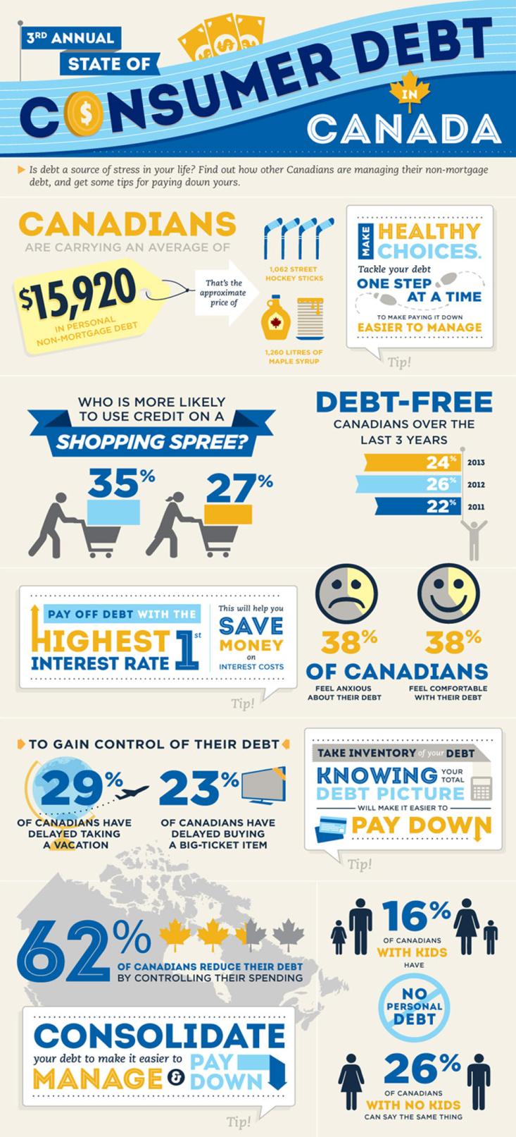 Jan 14 - Consumer Debt Infographic